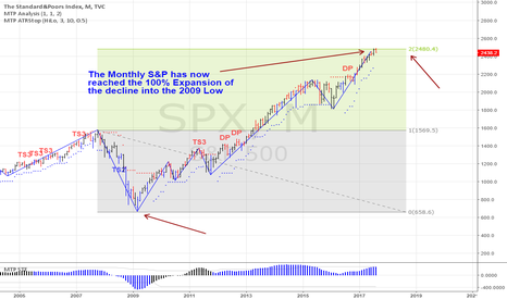 SPX: US Markets at a Major High ?