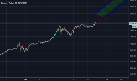 BTCUSD: Bullish about BTC reaching 20K thru Monday