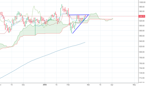 RELIANCE: RELIANCE industries buy again