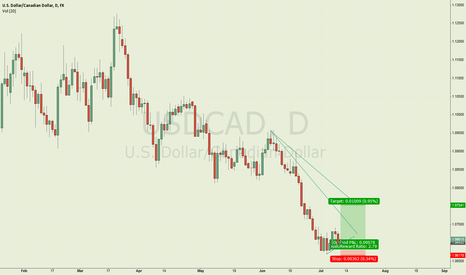 USDCAD: All now depend on Bank of Canada