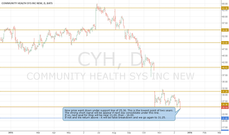 CYH: Two possible way of CYH movement