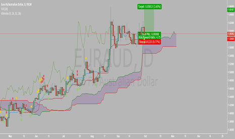 EURAUD: long opportunity