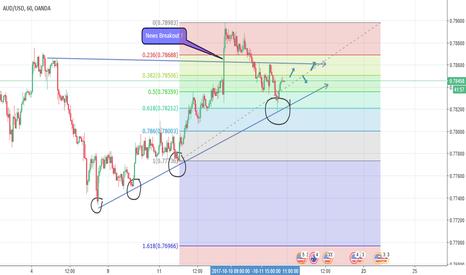 AUDUSD: AUD/USD Potenital further up trend or revelsa