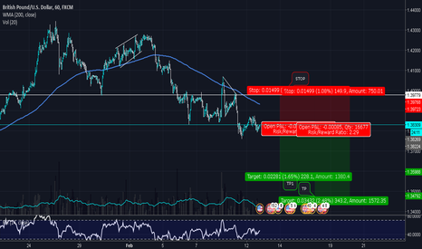 GBPUSD: GBPUSD | BEAR's control as CPI & Retail this week!