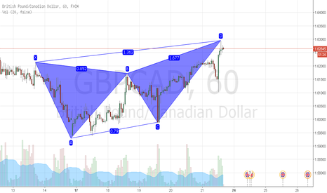 GBPCAD: bearish butterfly