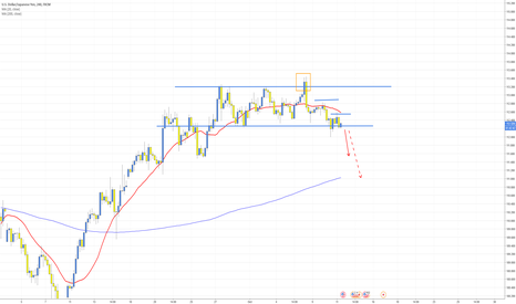 USDJPY: USDJPY breaking the consolidation zone?