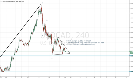 USDCAD: Potential end to correction USD/CAD