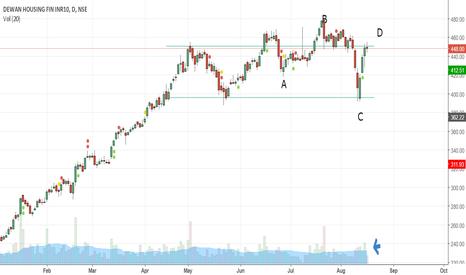 DHFL: Rectangle chart pattern