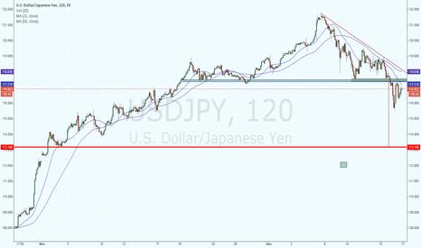 USDJPY: JPY H & S