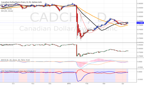 CADCHF: CADCHF,LONG,DAILY