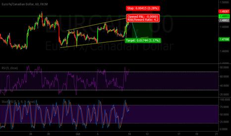 EURCAD: EURCAD Trend analysis 1hr chart