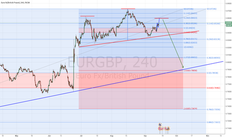EURGBP: EUR/GBP Possible Head & Shoulder