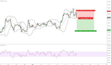EURUSD: EURUSD short at the break lower of this H1 candle