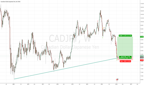CADJPY: long on cadjpy