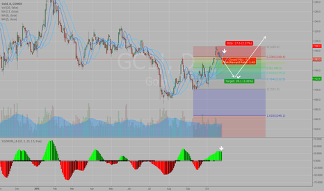 GC1!: SHORT opportunity and a good reverse BUY ZONE at target