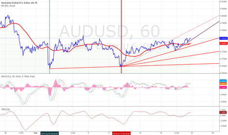 AUDUSD: AUD/USD:SHORT