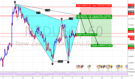 NZDUSD: NZDUSD Potential short position