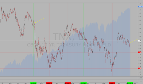 TNX: Interest rate spike and its effect on the market.