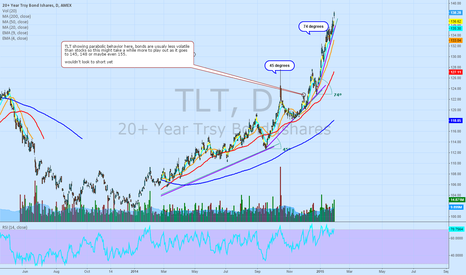 TLT: Bonds going parabolic