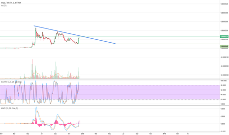 XVGBTC: Verge trying to escape