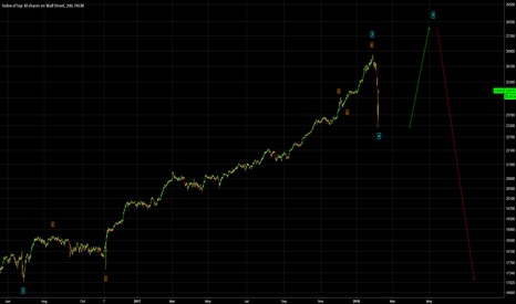 US30: DOW JONES - NEARING A BLOW OFF TOP? - Wave Analysis