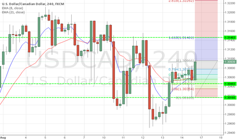 USDCAD: USDCAD FOCUS ON RETRACEMENT