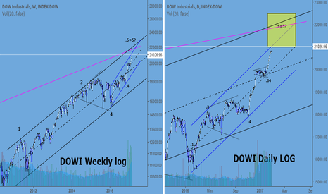 DJI: Dow Industrials enters target box.Update on channels & count.
