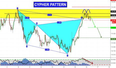 CHFJPY: Cypher Pattern + Double Top on CHFJPY