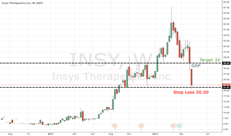 INSY: INSYS