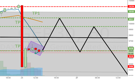 GER30: another sceptical trade for Hochladen2000