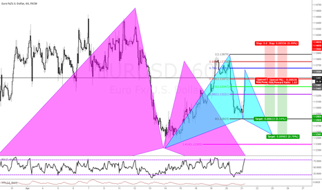 EURUSD: Potential Stop and Reverse(2618 into a bull gartley)