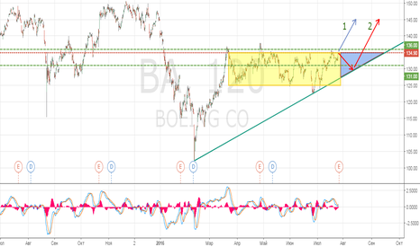 BA: Торговля на отчетности Boeing
