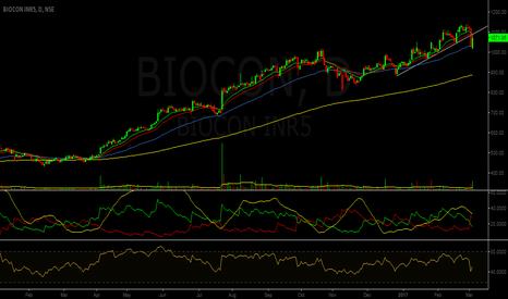 BIOCON: Trendline Breakdown - Biocon