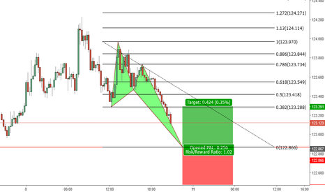 EURJPY: The Crab Pattern Long