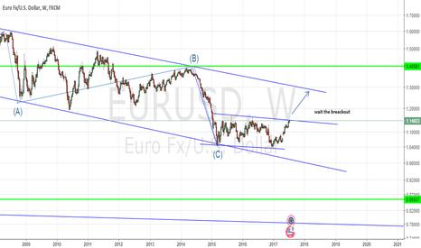 EURUSD: the end estructure correction