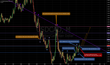 USDCAD: UCAD yearly outlook for 2018.