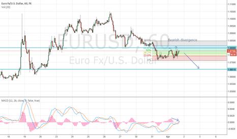 EURUSD: EURUSD - short on bearish divergence