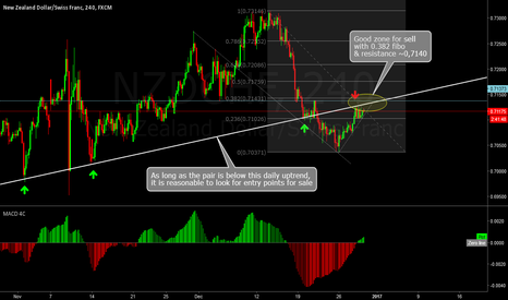NZDCHF: Good zone for sell
