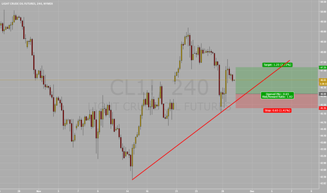 CL1!: Long Order Crude OIl