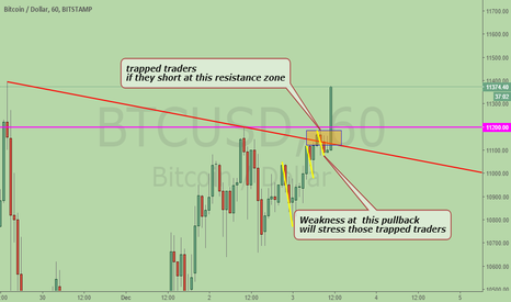 BTCUSD: Bitcoin, a classic example of those traders trapped at a SHORT
