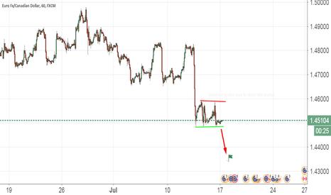 EURCAD: Eur Is Weak For Today