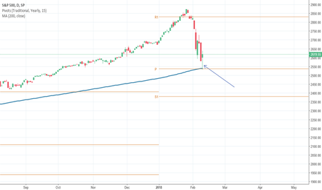 SPX: S&P 500 index bullish?