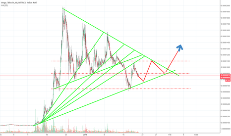 XVGBTC: XVGBTC continued bounce between supports