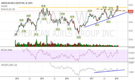 AAL: Wait for 50-51