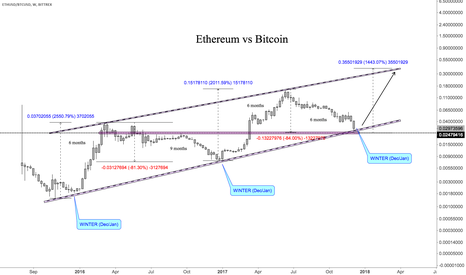 ETHUSD/BTCUSD: Update: Winter is coming - Ethereum vs Bitcoin