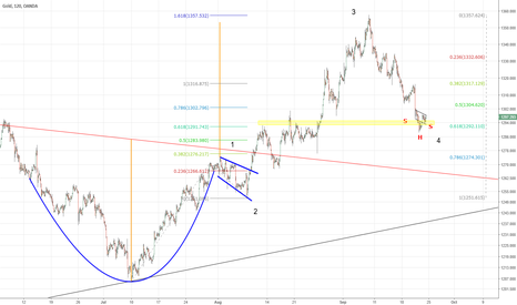 XAUUSD: GOLD  Target for the Cup and Handle Reached at 1357