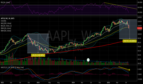 AAPL: Short countertrend on the weekly chart