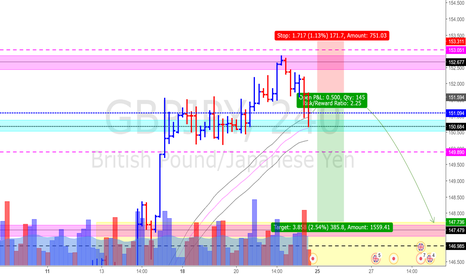 GBPJPY: Signs of Bearishness.. 4HR Update