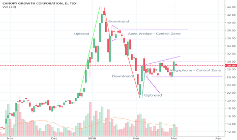 WEED: WEED Price Action Analysis