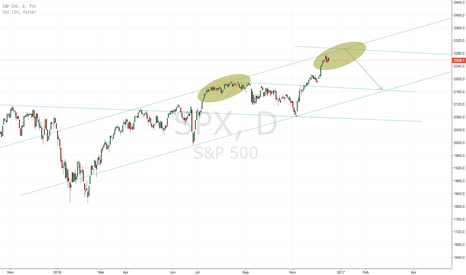 SPX: Sell into auguration period!